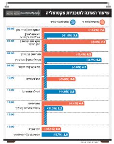"""האזנה לתוכניות אקטואליה בקול ישראל ובגל""""צ – ירידה גורפת בכל הפרמטרים. מקור: http://www.themarker.com/advertising/1.2078419"""