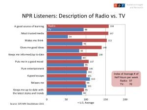 """מאזיני הרדיו הציבורי בארה""""ב -  השוואה בין רדיו לטלוויזיה. הרדיו מנצח בגדול.  מקור:  http://www.slideshare.net/nprresearch"""